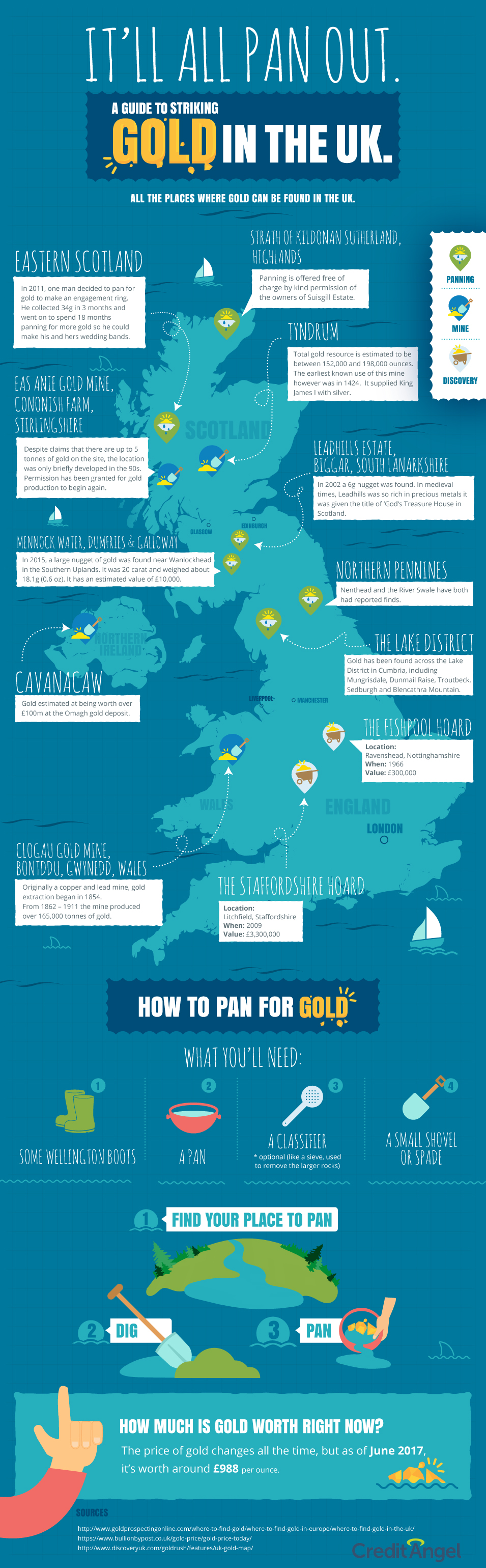 Gold Digging Infographic